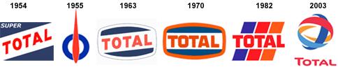 A marca TOTAL